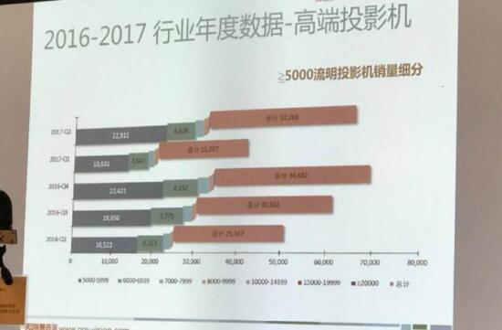 """工程投影机今年预计会超10万台 """"激光""""成投影厂商爬高的""""梯子""""-视听圈"""