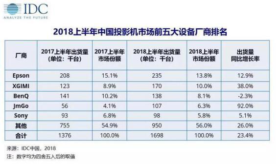 """IDC报告上半年爱普生投影机""""第一""""  极米表示""""不服 """"-视听圈"""