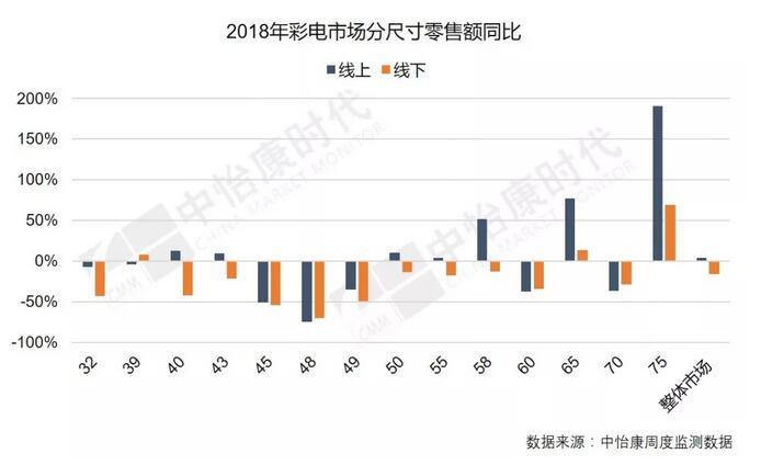 """今年彩电市场量额齐跌已成定局 未来""""脱困之道""""在大尺寸电视-视听圈"""