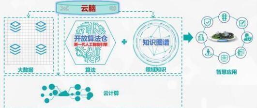"""未来城市长啥样?海信正式发布城市""""云脑""""战略!-视听圈"""