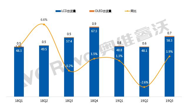 全球彩电Q3出货量排名 小米冲进前五 长虹等三大国产品牌未进前十-视听圈