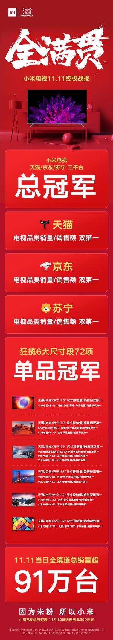 """小米电视双11蝉联""""全满贯""""战绩:狂揽三大平台72项冠军-视听圈"""