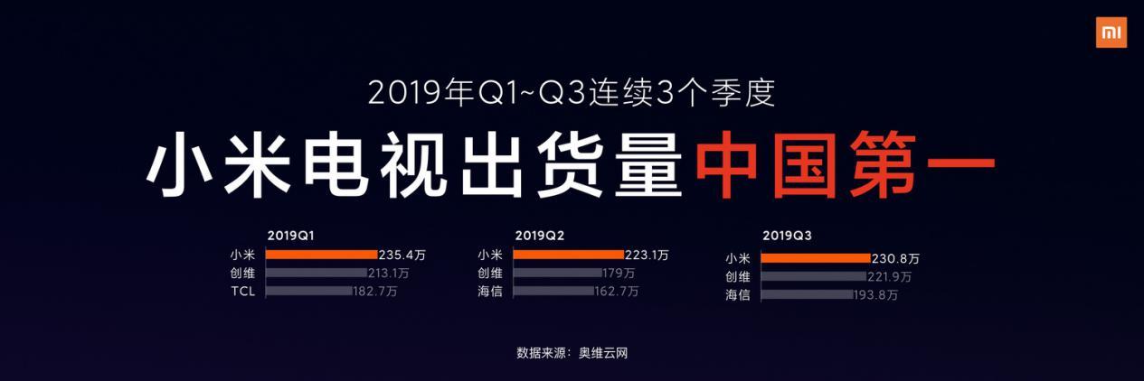"""小米Q3财报:小米电视业绩爆表,借助AIoT冲击高端""""胜算""""几何?-视听圈"""
