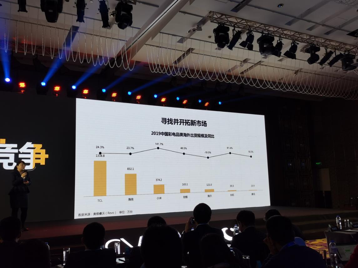 """国产彩电""""七雄""""海外市场成绩比拼 头名和尾部品牌销量差达千万台"""