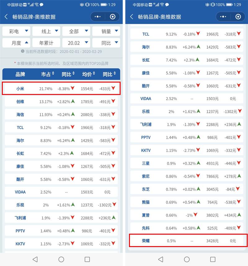 2月线上彩电销量排名 小米第一 荣耀智慧屏排名第二十 LG未入围-视听圈