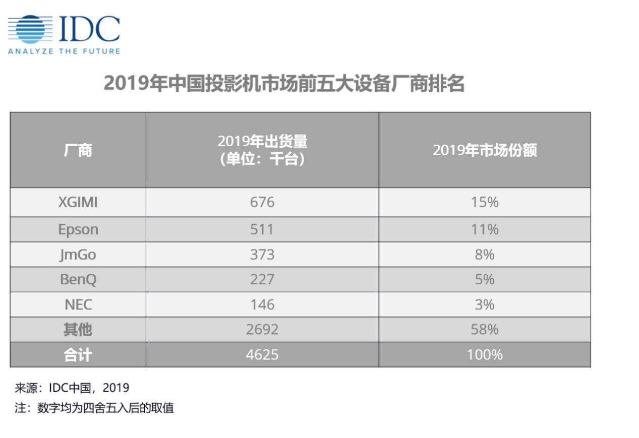"""2019国内投影销量排名:极米蝉联第一  比""""老对手""""坚果多卖出30万台-视听圈"""