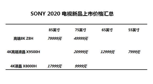 """索尼电视也开刮""""亲民""""风? 75寸新品大屏不到万元-视听圈"""