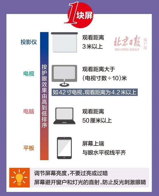 """在家上网课哪种显示设备更""""护眼""""? 北京日报首荐投影机-视听圈"""