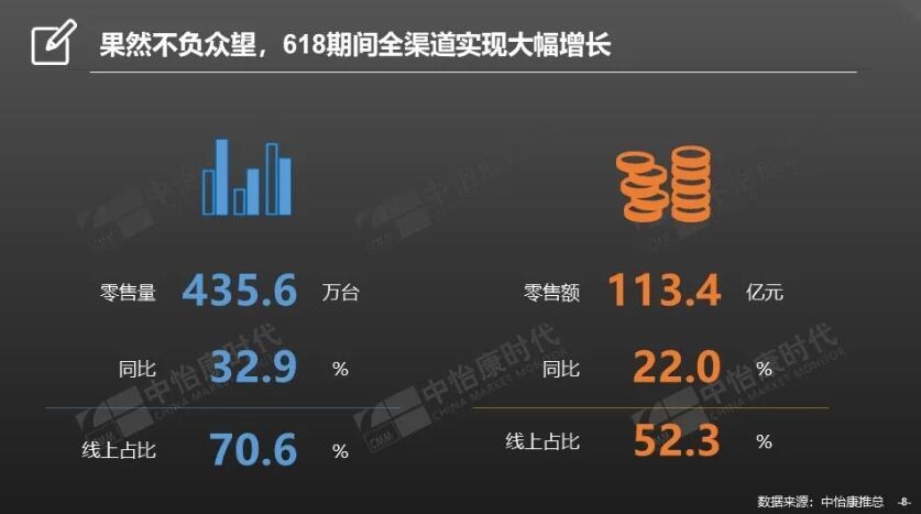 """618彩电市场品牌格局""""生变"""":荣耀成""""黑马 """" 它抢了谁的""""风头""""-视听圈"""