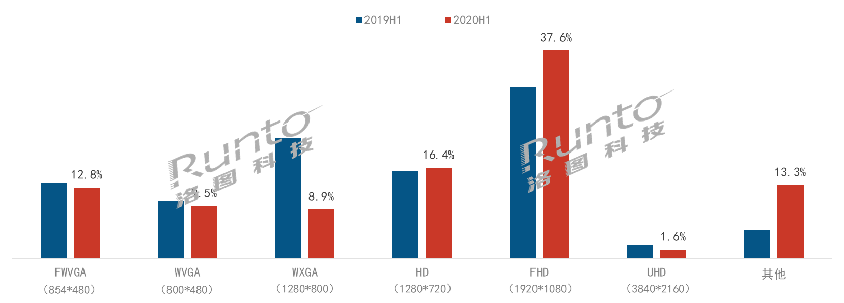 半年总结   乘风破浪,智能投影市场上半年增长7%-视听圈