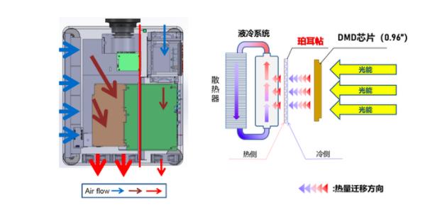 凭啥说NEC教育机的防尘散热技术是行业顶配?-视听圈