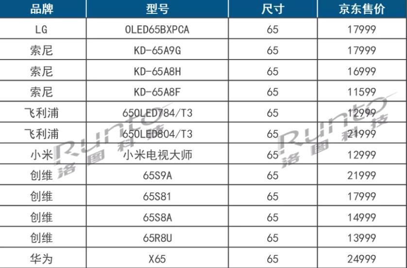 """65寸OLED电视首破万元大关之""""重任"""",为何被海信""""揽下""""?-视听圈"""