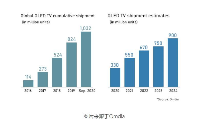 2020的OLED电视,品牌扩容到19家后为何增量乏力?-视听圈