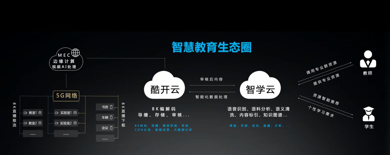 """创维商用:5G+8K+AI新技术,赋能""""智慧学习工场""""-视听圈"""