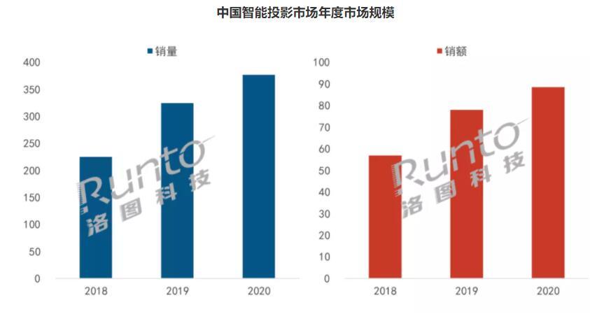 """2021是智能投影升级""""大年"""":亮度提升后,4K普及将是大命题-视听圈"""