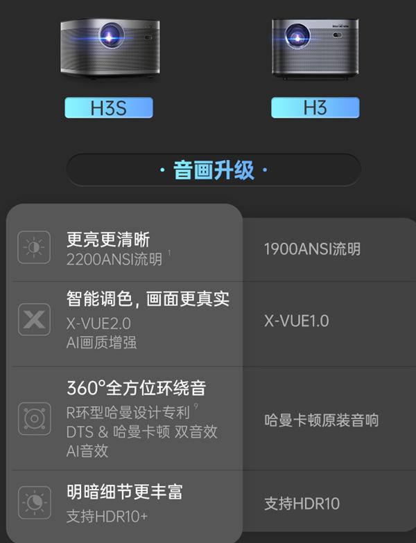 时隔两年极米推H3改良版:亮度提升300流明,价格提高700元-视听圈