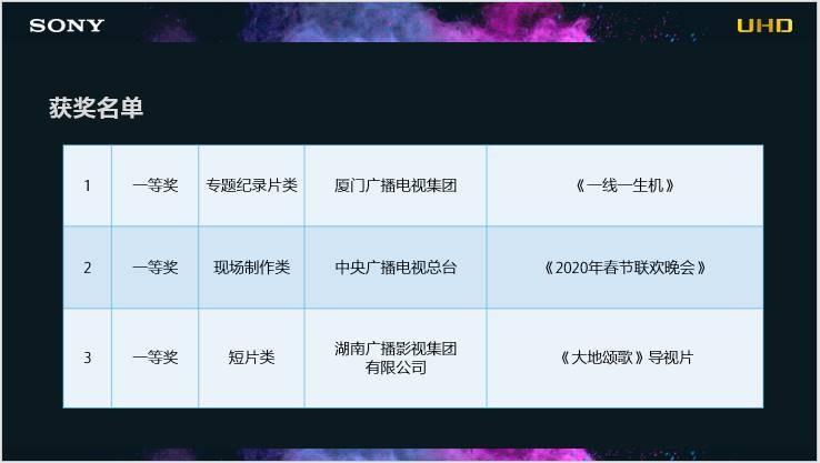 """第八届UHD高峰论坛暨索尼""""超高清杯""""颁奖典礼在京举行-视听圈"""